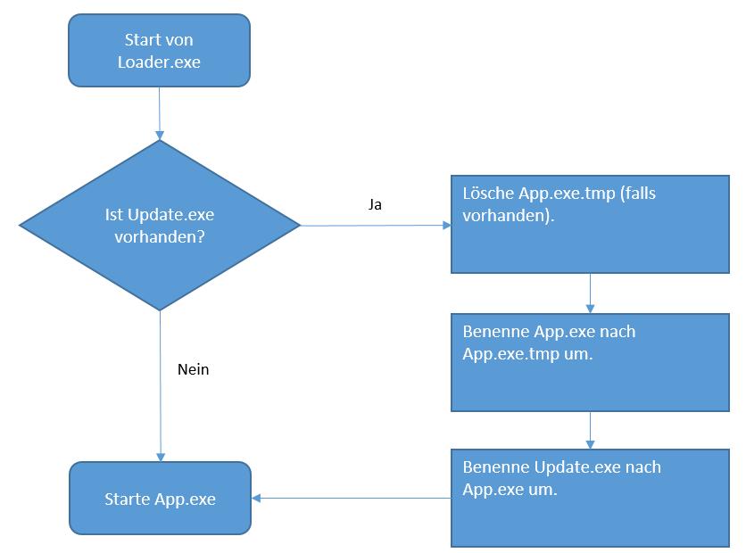 Diagramm zum Live-Update für individuell programmierte Software